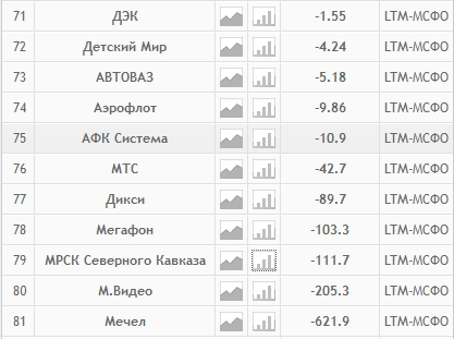 Акции с отрицательным значением цены на Мосбирже.