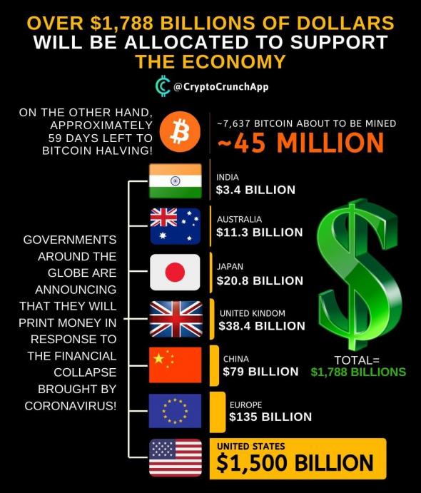 Свыше $1.8Т брошено на поддержку мировой экономики
