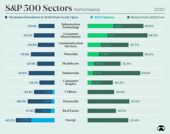 Динамика различных классов активов, валют и S&P 500 секторов в 2020 году