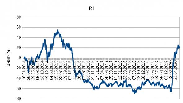 График эквити торговой системы на фьючерсе RI