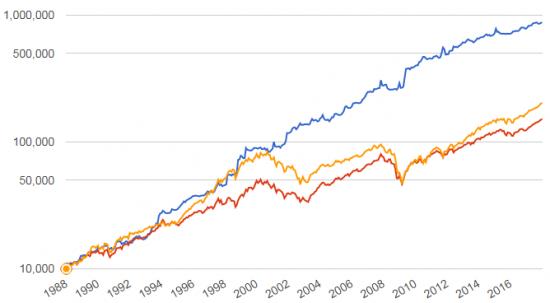 Стратегия ротации ETF - 16% годовых в $ США