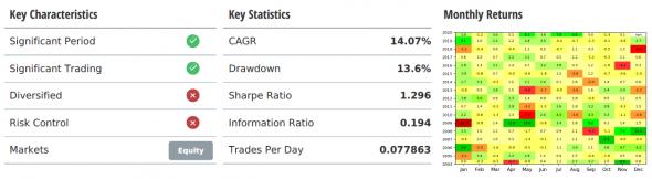 Стратегия ротации ETF - 16% годовых в $ США (часть 3)