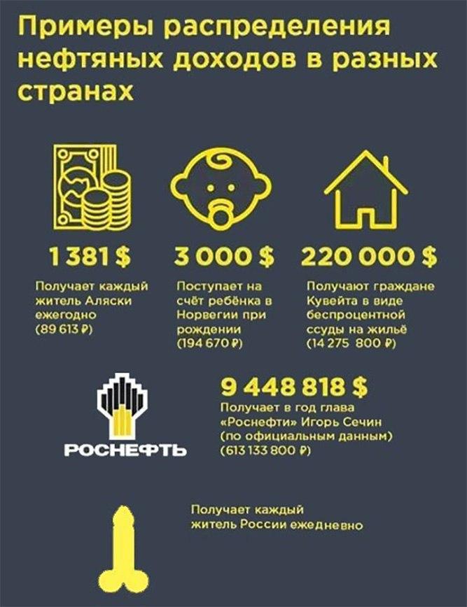 Распределение нефтегазовых доходов в россии