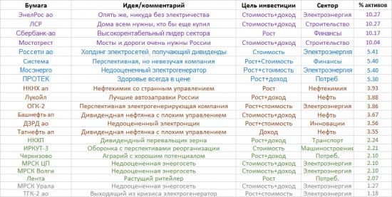 """""""Почти неожиданная"""" ребалансировка портфеля: добавляем шлак"""