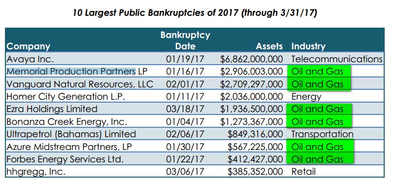 компании близкие к банкротству