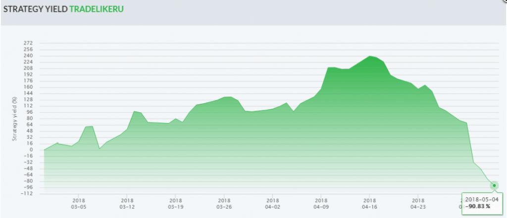 Форекс памм счета финам рост биткоина график за 2019 год