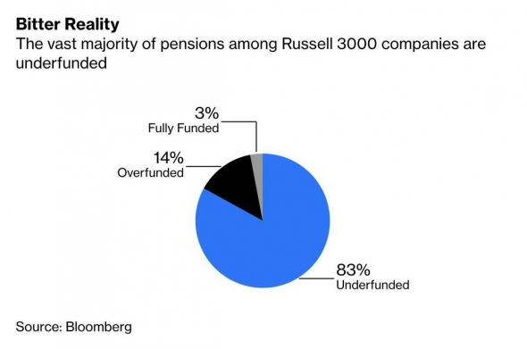 О будущем пенсионном кризисе