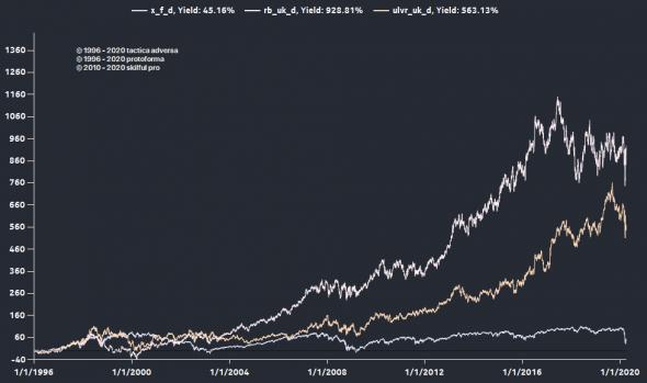 Время стоимостного инвестирования (Value investing)