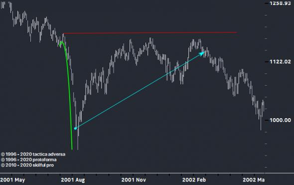 Инвестору, как покупать панику.(VIX & SP500)