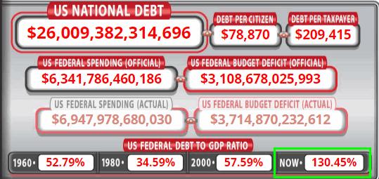 Пробили потолок... US debt.