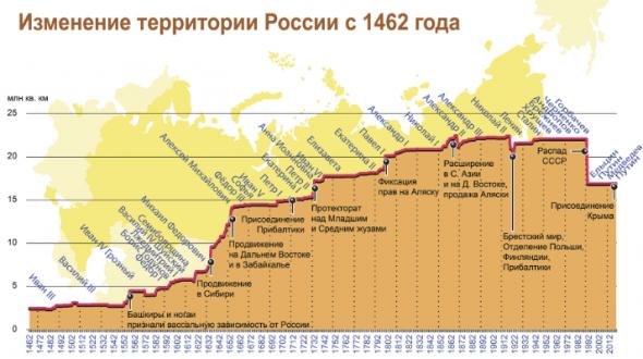 Min-max-lines. Россия расширит свои территории.