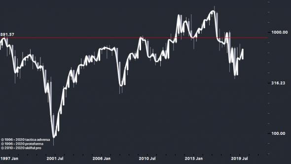О валютный рисках, Россия, Аргентина...