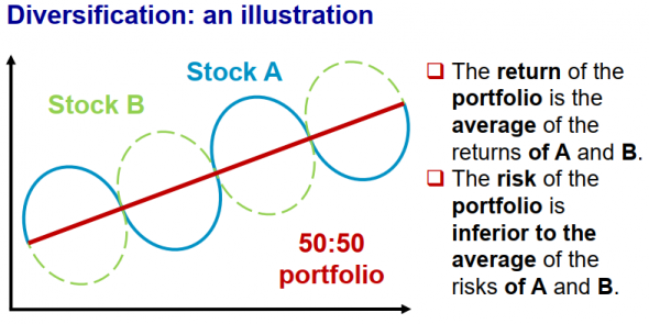 Обгоним индекс! (2) The best diversification.