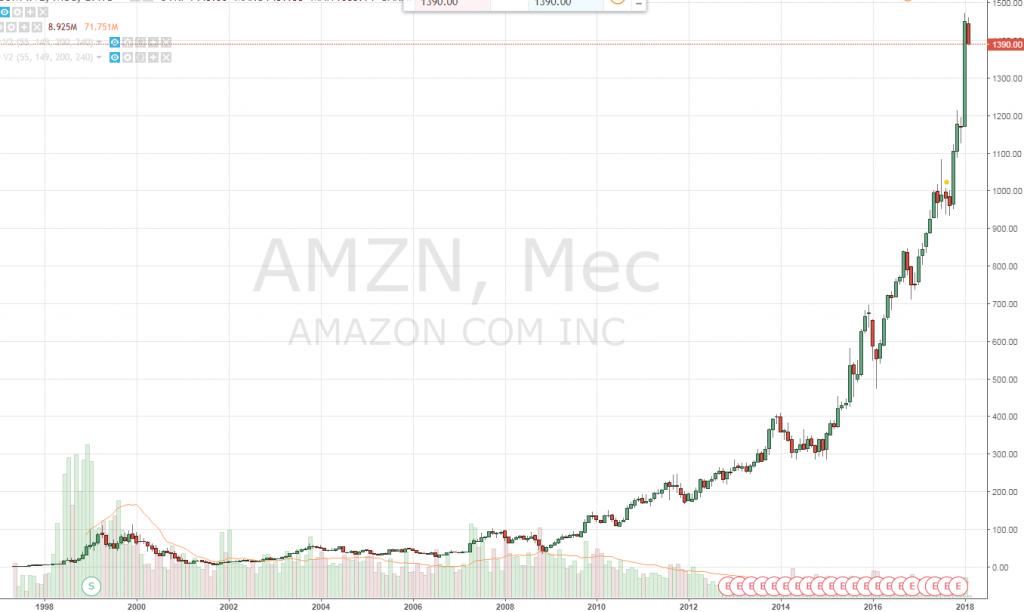 История Amazon