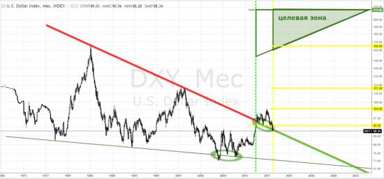USDX.Индекс доллара. Предлагаю обсудить прогнозы kingOFFtop_а