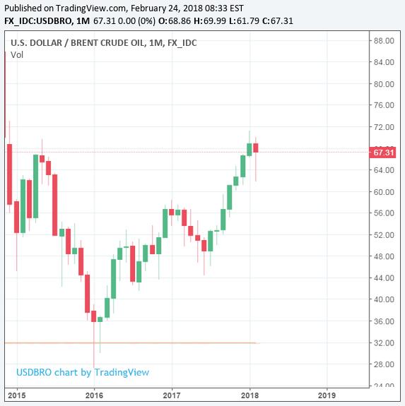 Цены на нефть brent forex кто зарабатывал на форекс форум