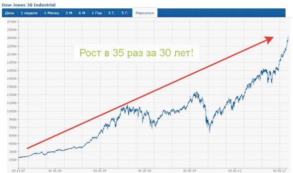 Почему я не боюсь покупать акции.