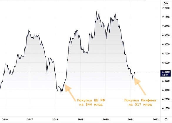 Минфин обнаружил миллиардные убытки после инвестиций ФНБ в юани...