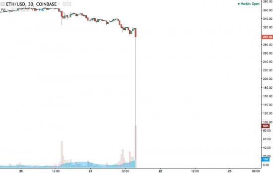 Flash crash ETHUSD