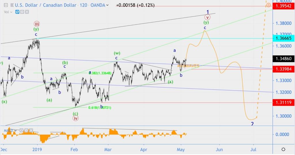 Волновой анализ S&P500(SPX), USD/CAD