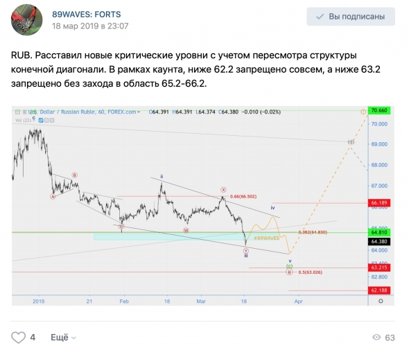 Волновой анализ USD/RUB [хронология], Индекс S&P500(SPX), USD/CAD, RGBI  [+ хронология].