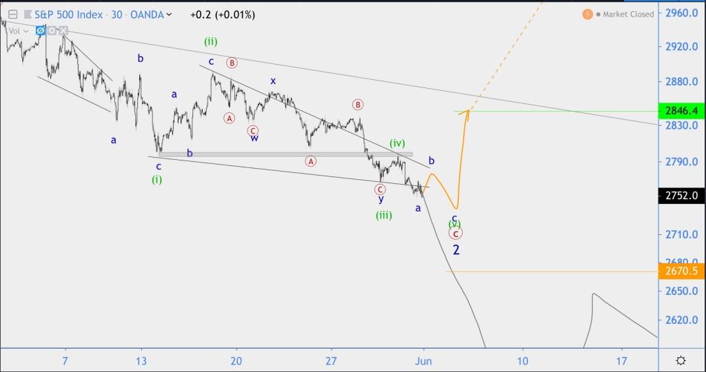 Волновой анализ индекса S&P500, USD/CAD