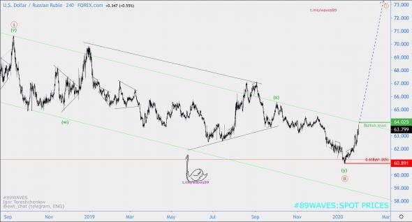 Волновой анализ USD/RUB