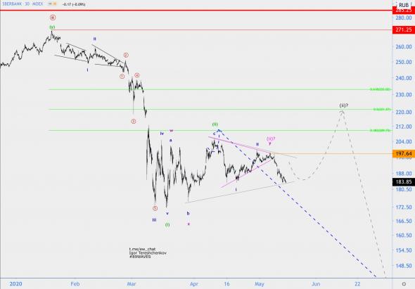 Волновой анализ акций Сбербанка