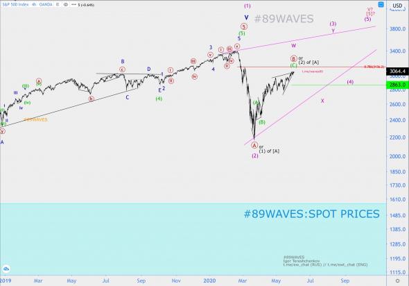 Волновой анализ индекса S&P500