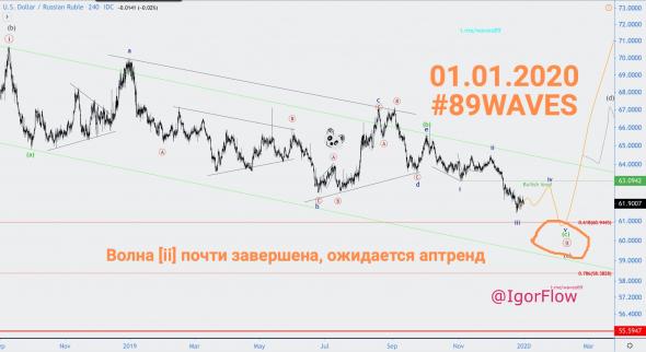 Хронология по паре USD/RUB