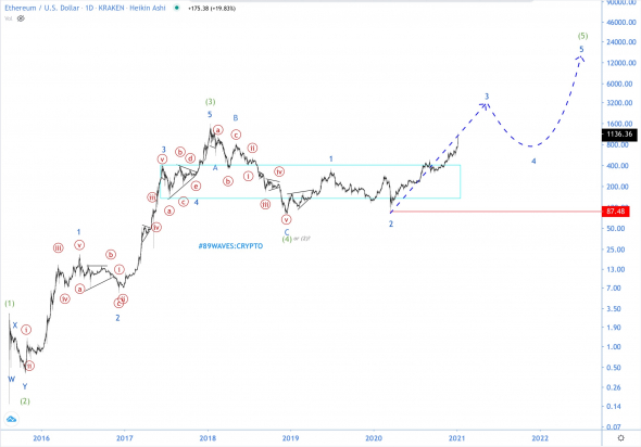 I promised you a rocket over the air - I made an air rocket!  ETH / USD Wave Analysis