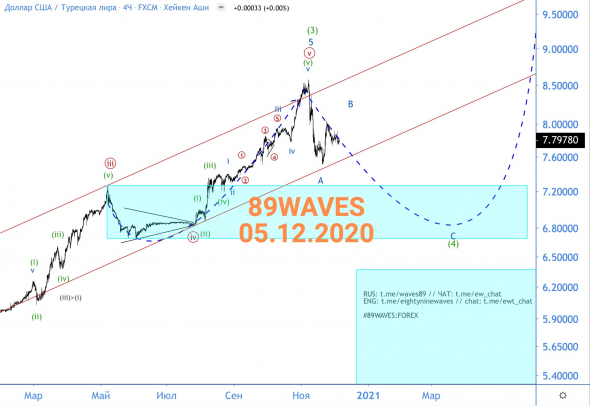 Another victory for VA.  This time over the lyre.  USD / TRY Wave Analysis