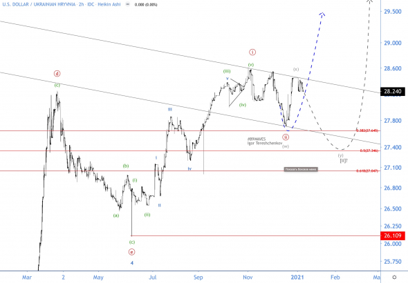Wave analysis is WORKING again, and the hryvnia again follows the arrows!  USD / UAH Wave Analysis
