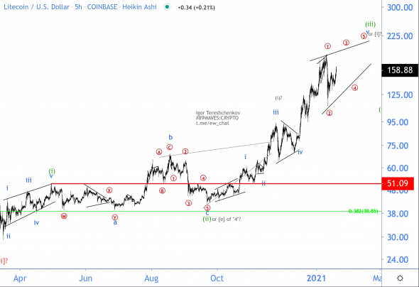 There is no particular reason for the strong growth of Litecoin.  LTC / USD Wave Analysis