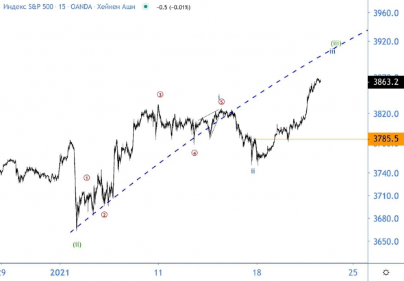 Sipi and Apple.  Big crash?  Wave analysis of Apple stock and S & P500 index