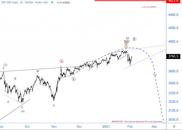 S&P500 пока не грохнулся, но скоро...