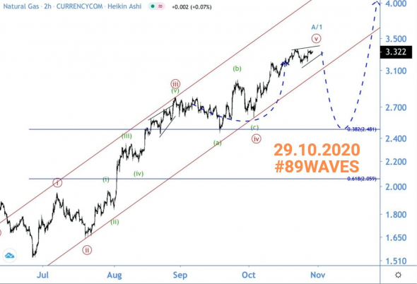 Timeline for almost 3 years and GAS forecast and wave forecast