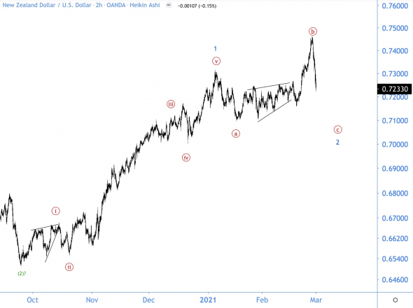 Kiwi famously left the final diagonal!  Wave analysis of NZD / USD
