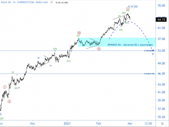 Shorten your oil, fools!  : o) wave analysis of Brent oil