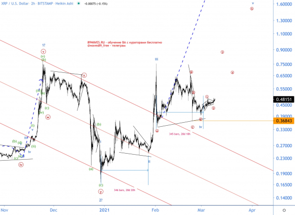 Why learn the rules of wave analysis for successful trading?  Understanding the example of ripple