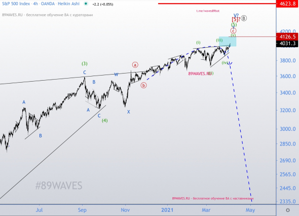 Take orders on the American index S & P500