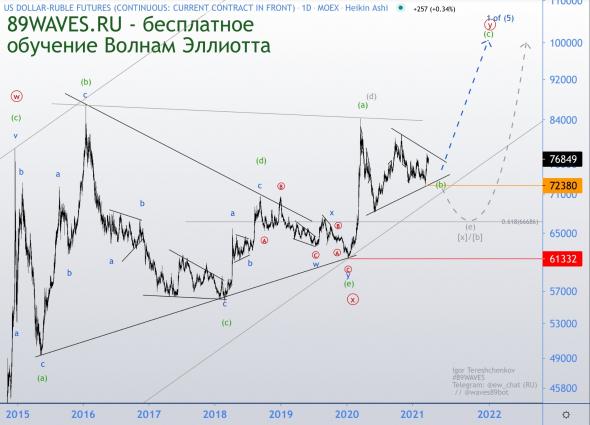 Роспечаль. Волновой анализ рубля на дневном таймфрейме
