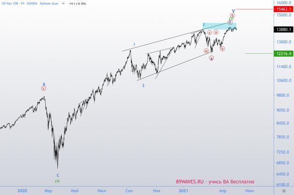 Полностью укомплектовались конечные диагонали по американским индексам S&P и NASDAQ. Большой кризис?