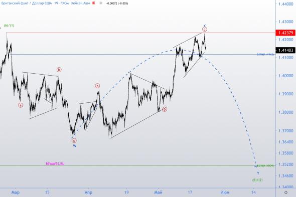 Торгуем конечную диагональ по GBP/USD