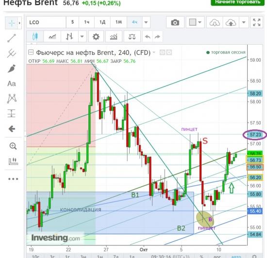 Нефть Brent лонг колоситься.УРОВНИ.