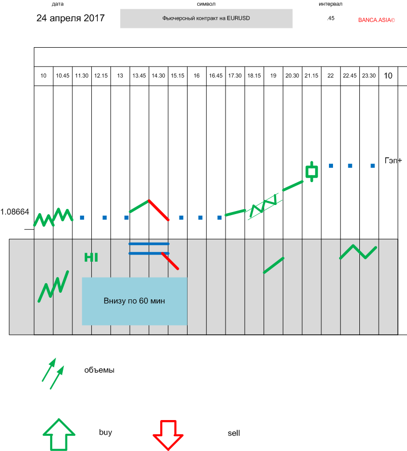 Система грааль для бинарных опционов