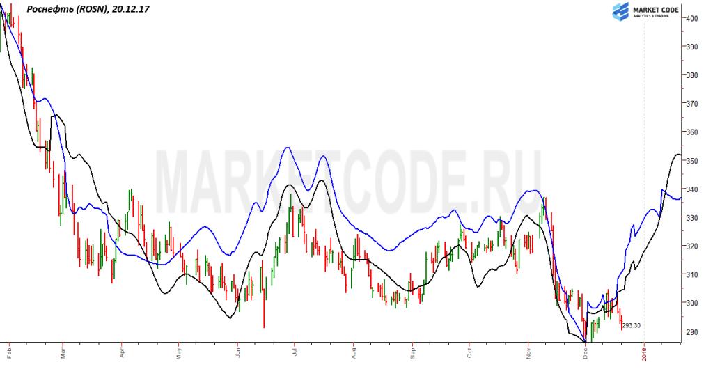 продать акции роснефть сегодня в саратове