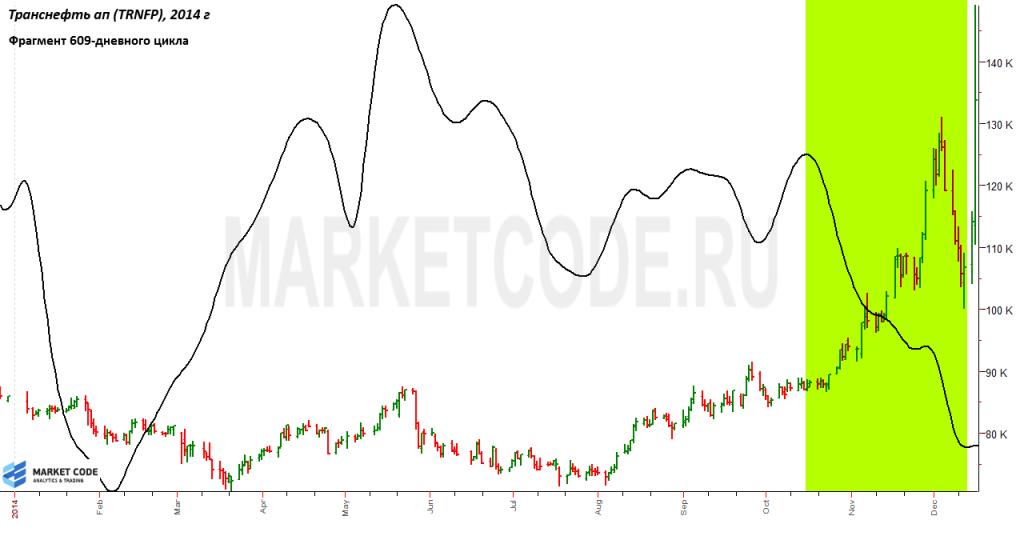 Форекс трас нефть торговля на бирже с минимальным депозитом видео