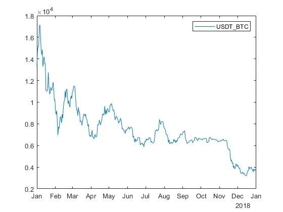 Как не надо торговать биткоин и эфир