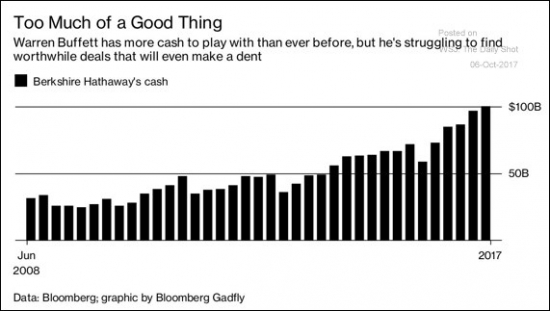 "Кэш ""Berkshire Hatway"" достиг 100 млрд$"
